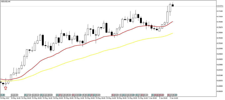 NZDUSD Buy Trade