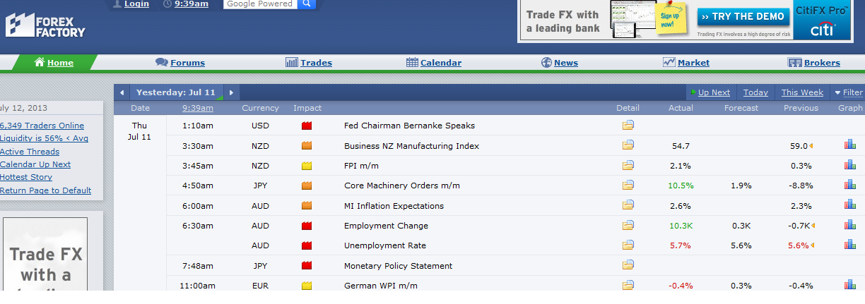 Forex Factory Economic Calender
