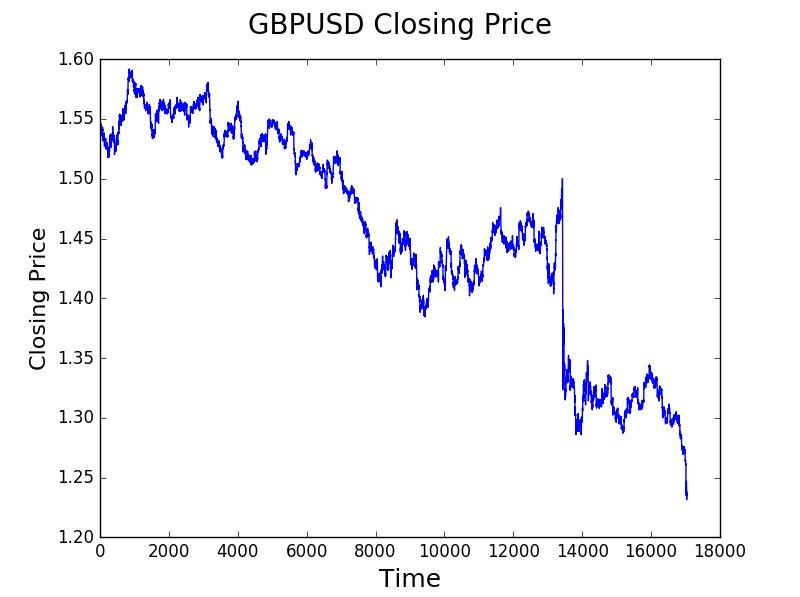 GBPUSD M30 Closing Price