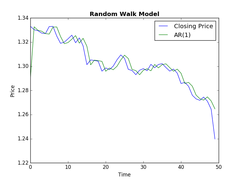 Random Walk Model For Closing Price