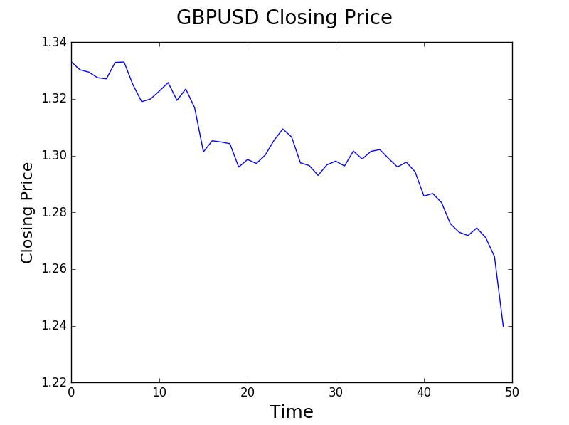 GBPUSD Closing Price